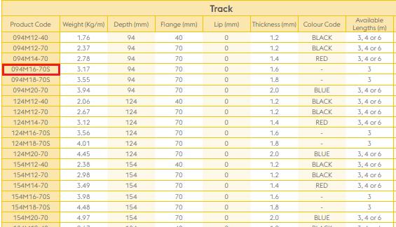 Metsec tracks dimensions